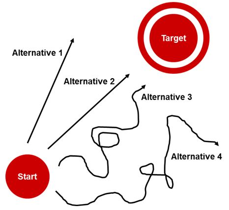 Effective and efficient ways to target