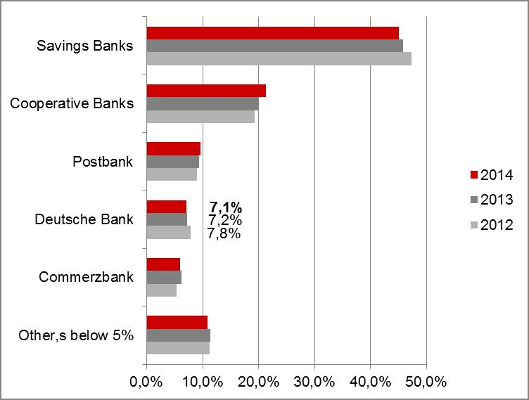German retail banks - market shares for current accounts